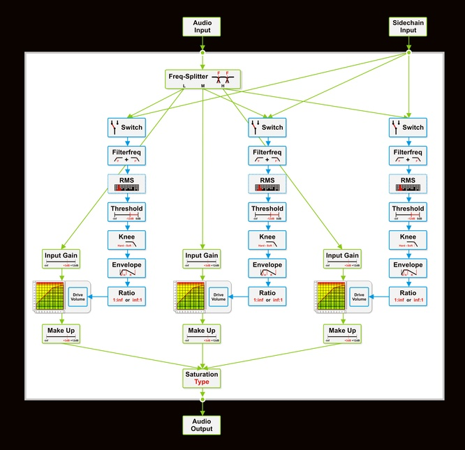 Flowchart of the Multiband-Compander by deepsonic.ch 18.10.2011 - Click to enlarge
